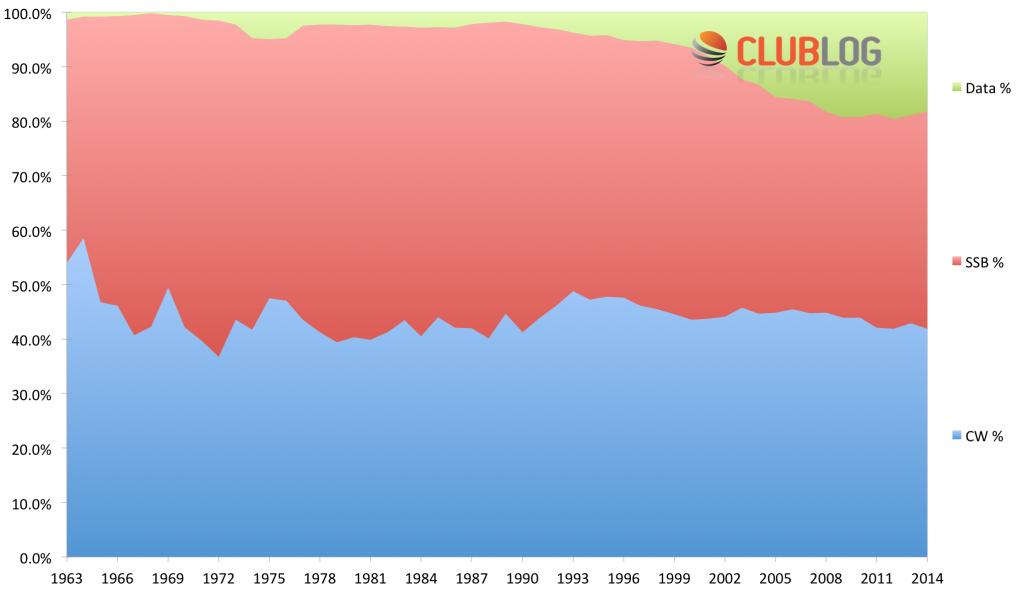 Club Log modes analysis to 31 Dec 2014