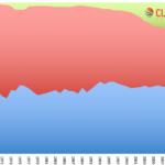 Club Log Modes Chart to 31 Dec 2015
